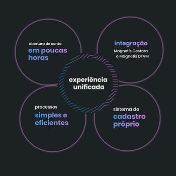 Experiência unificada copy