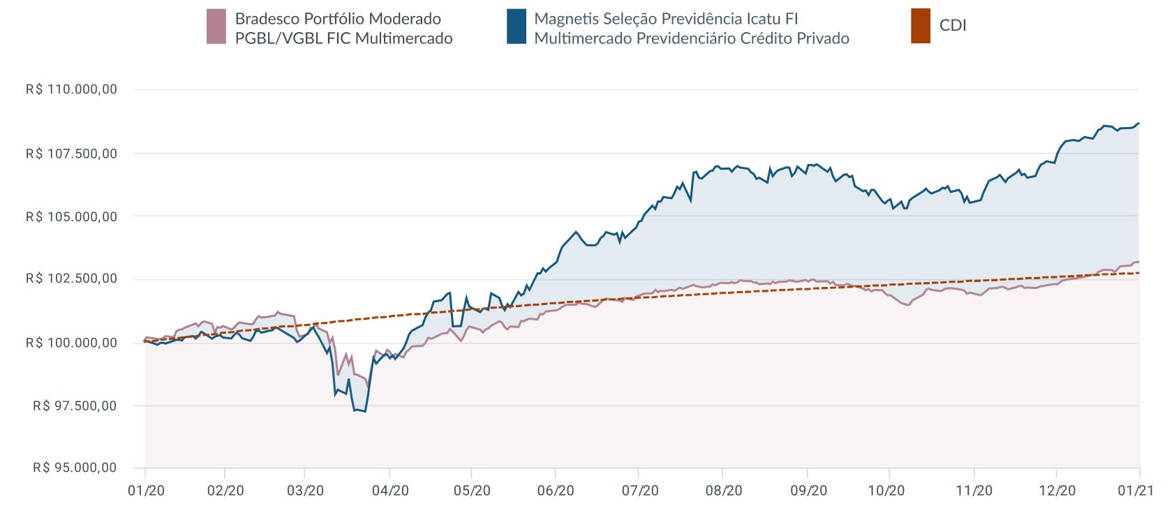Gráfico_bradesco2