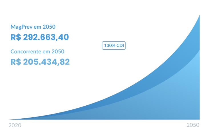 Gráfico rentabilidade - exemplo